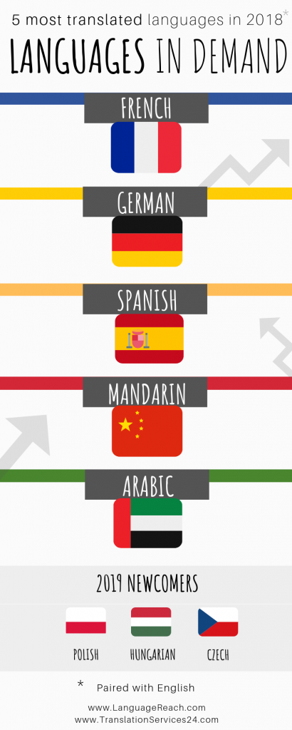 Most popular languages to translate